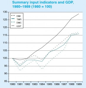 Real UK GDP and weight of economy, 1980s