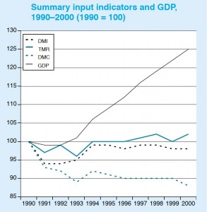 Real UK GDP and 'weight' of economy, 1990s