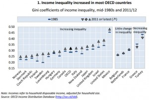 OECD income inequality