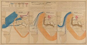 Minard's infographic on the flows of raw cotton imports showing the effect of the Civil War